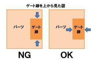 白化しないゲート処理の方法