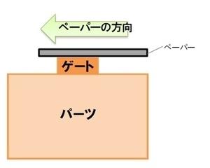 ゲート処理・表面処理のやり方 【ヤフオクで売るガンプラ製作テクニック】